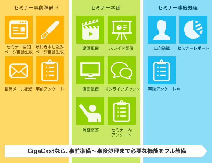 GigaCastセミナーフロー
